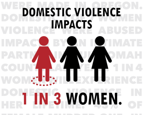 Domestic violence impacts 1 in 3 women