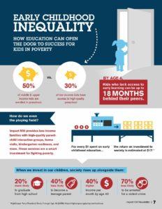 عدم المساواة في الطفولة المبكرة (Infographic)
