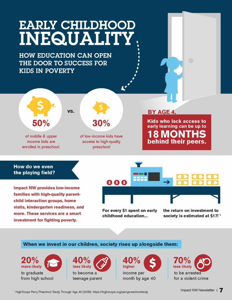 Early Childhood Inequality (Infographic)